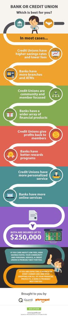 what is a credit union bank bank or credit union which is best for you iquantifi