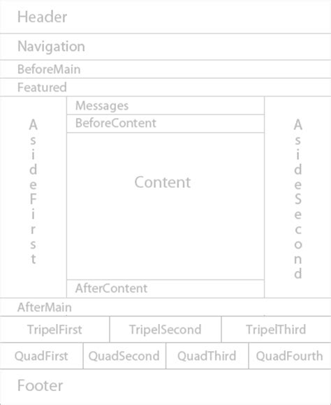 layout manager api modify page contents in the developer portal in azure api