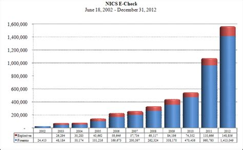 Nics Firearm Background Check Fbi Nics Operations Report 2012