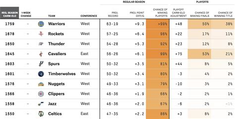 Benefit Pretty Payoffs Set why the warriors and cavs are still big favorites