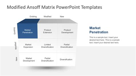 Modified Ansoff Matrix Powerpoint Template Slidemodel What Is A Template In Powerpoint