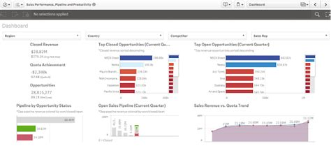 qlik sense dashboard tutorial business intelligence singapore august 2015