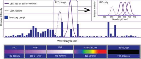 led vs uv curing l led uv wavelength by phoseon technology phoseon technology