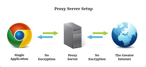 free proxy ip and what s the difference between a vpn and a proxy