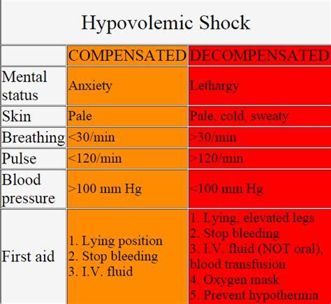 Shock Answer 32 Hypovolemic Shock Pathophysiology Symptoms Signs