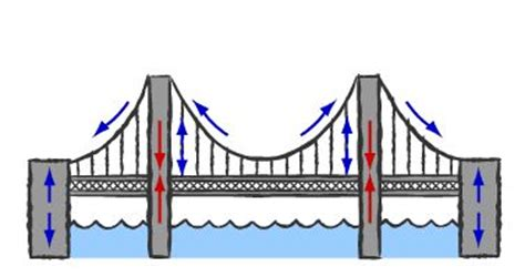 bridges ladders create a future with millennials or millennials will create a future for you books bridge project science project education
