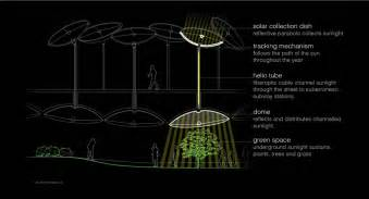 Project The Lowline