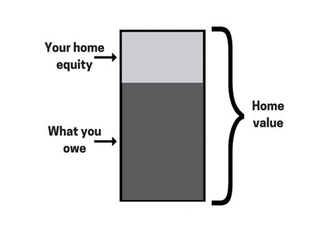 what is home equity and home value