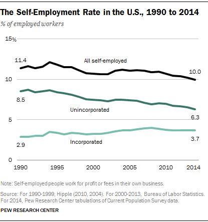 american job rate 2014 three in ten u s jobs are held by the self employed and
