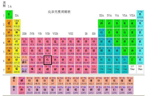 Ammonium On The Periodic Table by Update To A Modern Browser Images Frompo