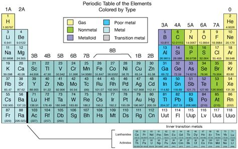 color coded periodic table with key dynamic interactive
