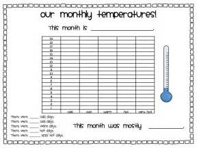 temperature line graph template redirecting