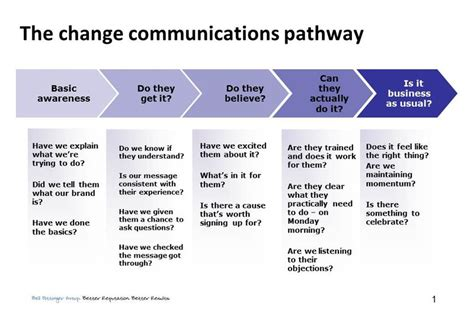 change communication template communication plan exle images