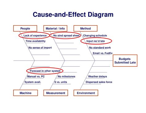 how to use a cause and effect diagram cause and effect diagram related keywords cause and