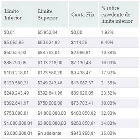 tabla para el calculo de isr anual por sueldos y salarios 2016 isr