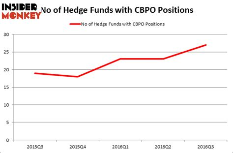 How To Get Into A Hedge Fund Without An Mba by Should You Follow Hedge Funds Into China Biologic Products