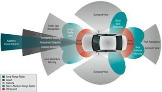 Connected Car Automotive Value Chain Unbound Mckinsey Abi Research Global Advanced Driver Assistance Systems