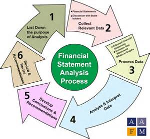 Financial Statement Analysis Objectives Financial Statement Analysis Fsa Ratios Process Tools