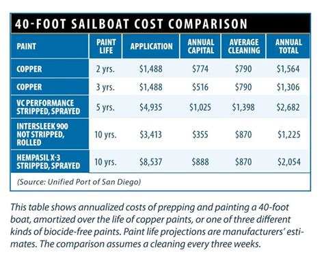 boat manufacturers comparison is copper bottom paint sinking boatus magazine