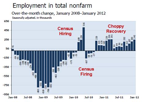Unemployment Office Nashville Tn by Tennessee Unemployment Rate