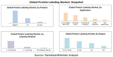 a f protein canada inc protein labeling market by product application 2020