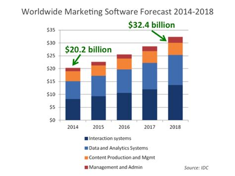 Global Mba Idc by 20 Billion Global Market For Marketing Software Today