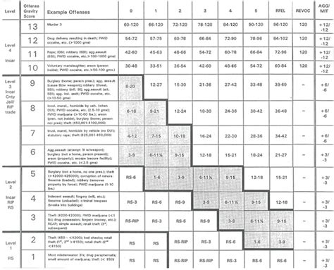 Federal Sentencing Guidelines Table by Opinions On Sentencing Guidelines