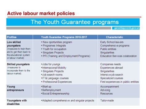 fighting youth unemployment the effects of active labor catalunya active labour market policies