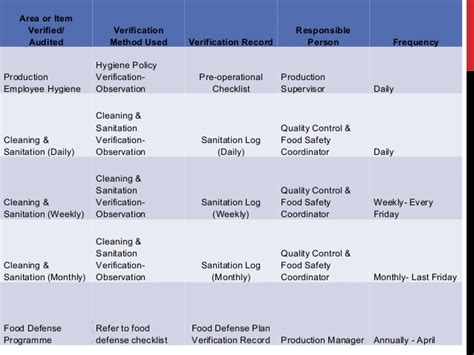 food defense risk assessment template images templates