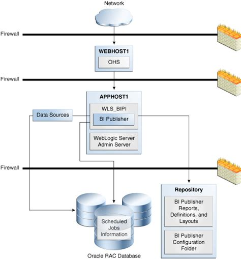 Alarm Mobil Hyperion configuring high availability for oracle business