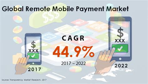 mobile remote payment remote mobile payment market by growth prospects size