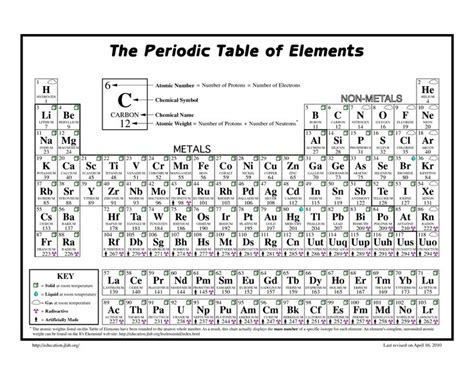 printable periodic table quiz 35 best images about for school on pinterest parent