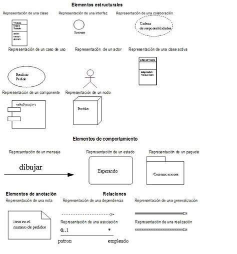 el modelo conceptual del lenguaje uml contiene tres
