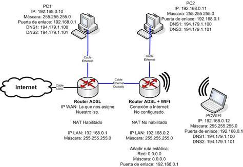 test adsl wifi c 243 mo conectar un router adsl y un router adsl wi fi