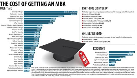 Chicago Business School Mba Cost by Help For Choosing An Mba Program In Chicago Consumer