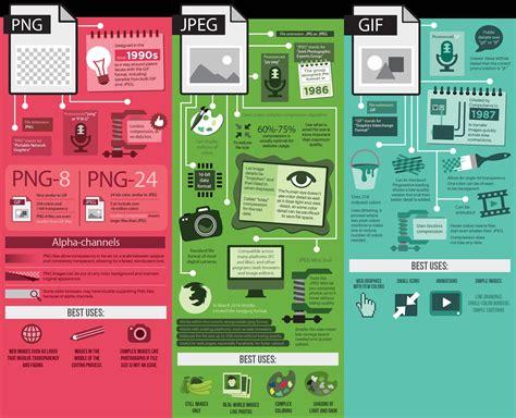 format gambar yg banyak digunakan diinternet adalah tips trik apa bedanya bedanya ekstensi gambar jpeg gif