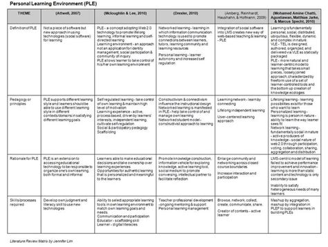synthesis matrix for literature review jenn s studious life