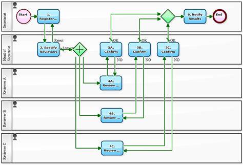 paper workflow workflow sle rigorous paper review workflow