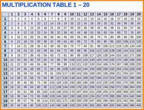 7 multiplication chart 1 15 media resumed