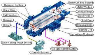 Mitsubishi Hitachi Power Systems Americas Generators Mitsubishi Hitachi Power Systems America