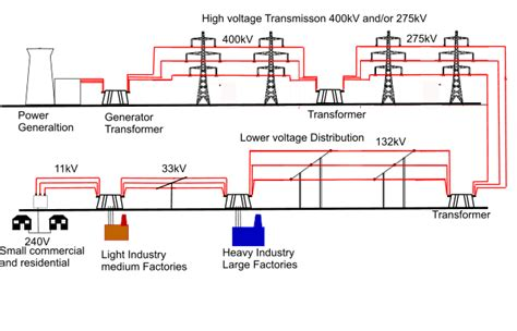 glimpse   electrical grid part  introduction