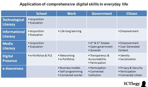 design skills meaning ictlogy 187 ict4d blog 187 towards a comprehensive definition