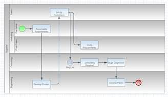 how to nest swimlanes in a cross functional flowchart