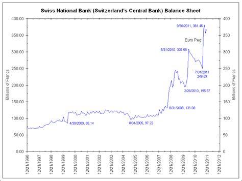 bank balance sheet living in a qe world sirratatap