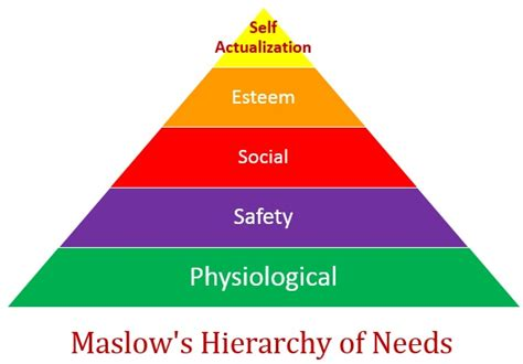 maybe maslow s hierarchy of needs are all wrong with an open heart