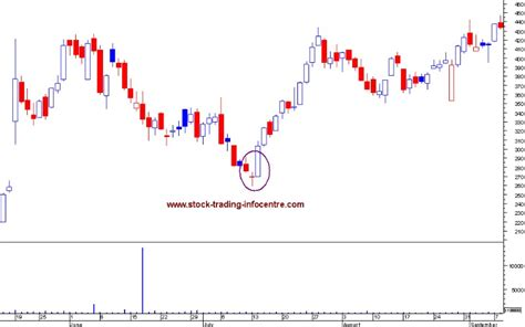 candlestick pattern morning star morning doji star