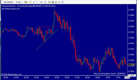 triangle pattern recognition ascending triangle chart pattern recognition custom