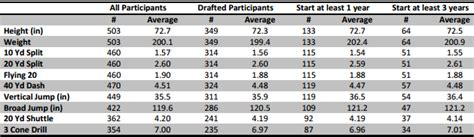 nfl combine bench press quarterbacks nfl combine quarterback bench press