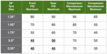 Trailhead Tire Deflation Guide What Tyre Pressure Should You Use For Bicycle Touring