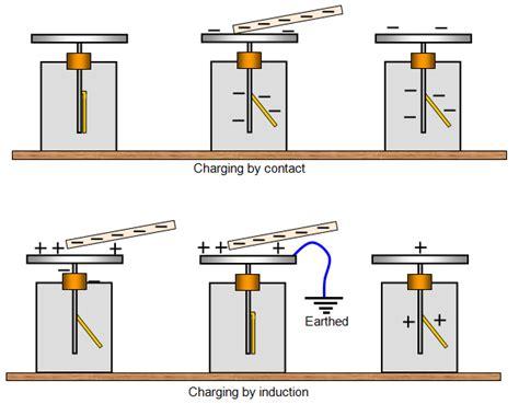 electroscope diagram schoolphysics welcome